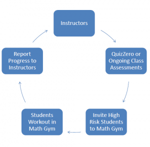 math-gym-diagram